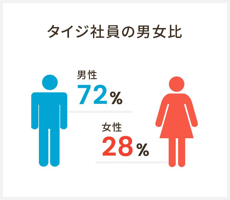 タイジ社員の男女比